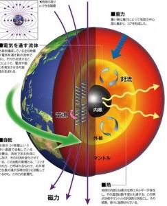 地球の中心